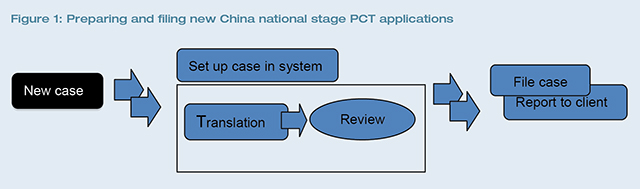 figure2-pct-applications.jpg