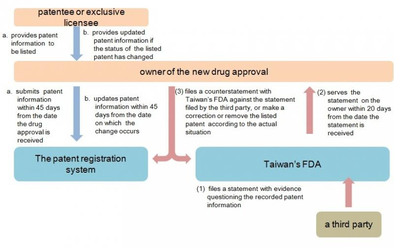 flowchart on patent linkage system