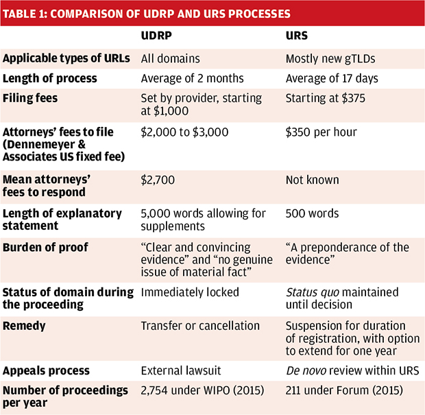 table1_comparisonudrp-ursprocesses.jpg