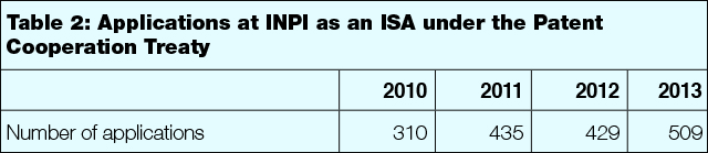 table2-applicationsat-inpi.jpg